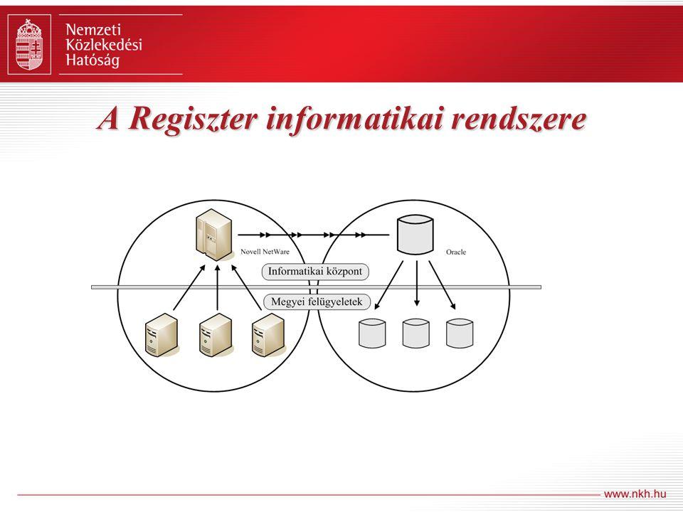 A Regiszter informatikai rendszere