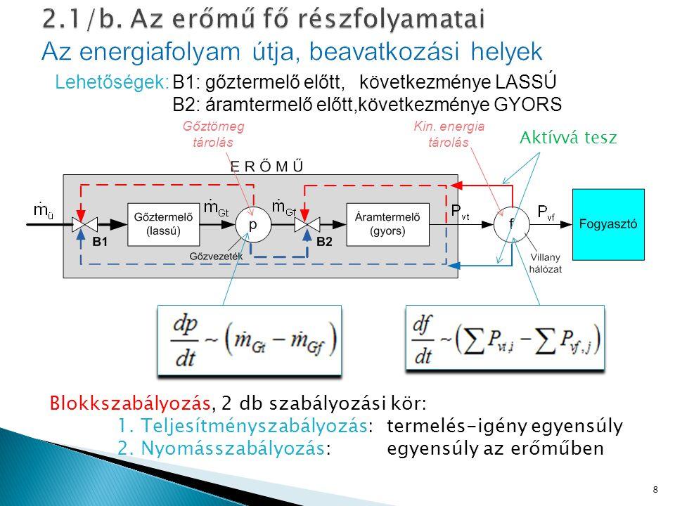 2.1/b. Az erőmű fő részfolyamatai