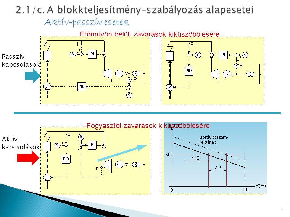 2.1/c. A blokkteljesítmény-szabályozás alapesetei Aktív-passzív esetek