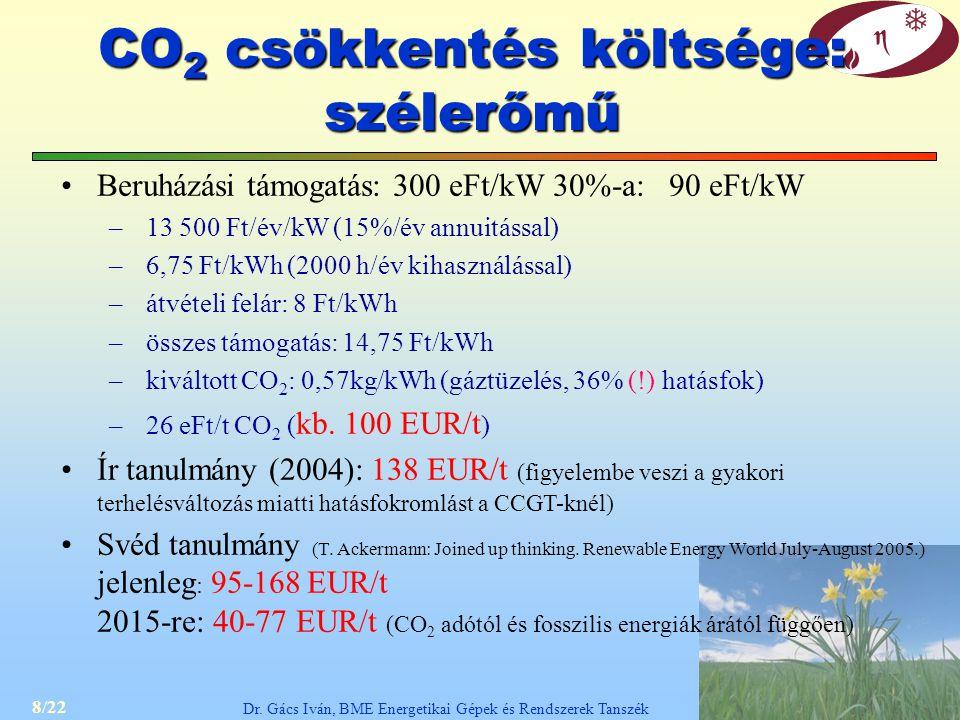 CO2 csökkentés költsége: szélerőmű