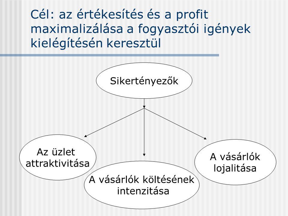 Cél: az értékesítés és a profit maximalizálása a fogyasztói igények kielégítésén keresztül