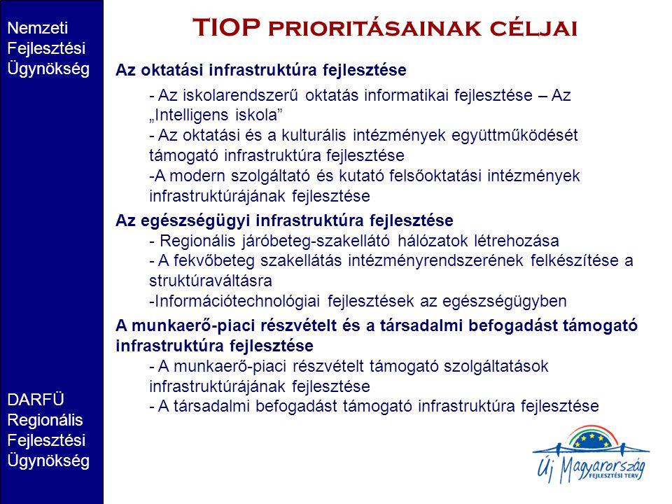 TIOP prioritásainak céljai