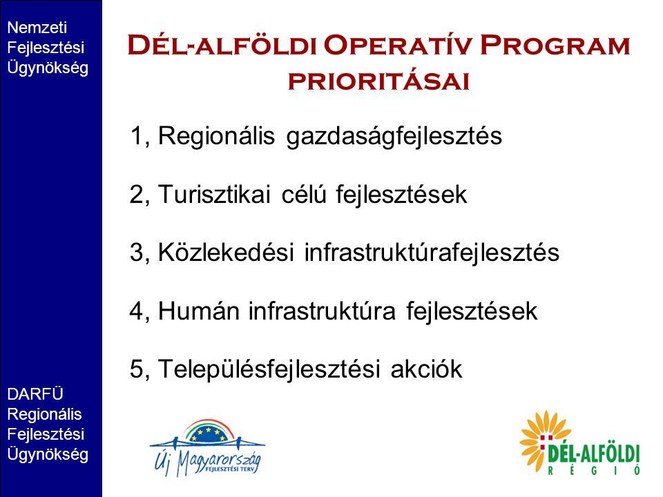 Dél-alföldi Operatív Program prioritásai