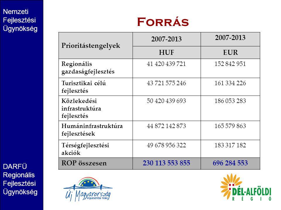 Forrás Nemzeti Fejlesztési Ügynökség Prioritástengelyek 2007-2013 HUF