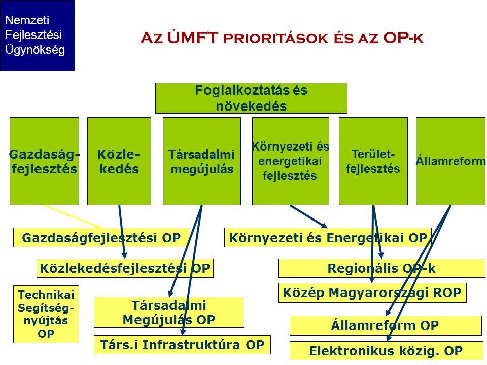 Az ÚMFT prioritások és az OP-k