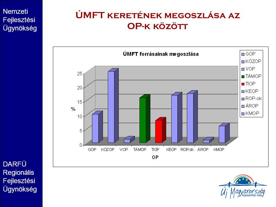 ÚMFT keretének megoszlása az OP-k között