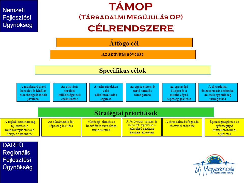 TÁMOP (Társadalmi Megújulás OP) célrendszere