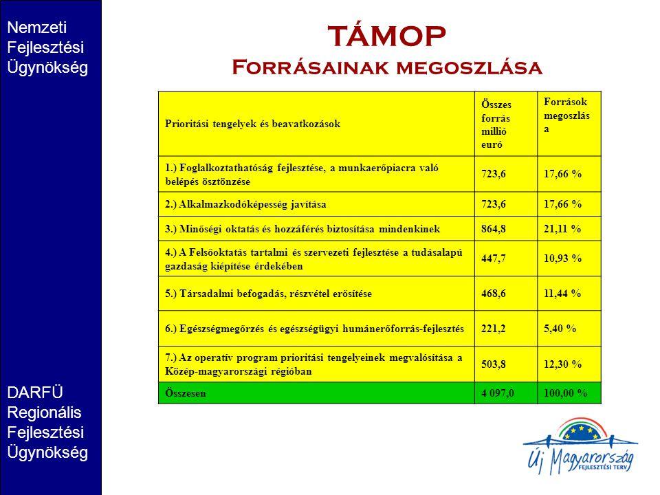 TÁMOP Forrásainak megoszlása