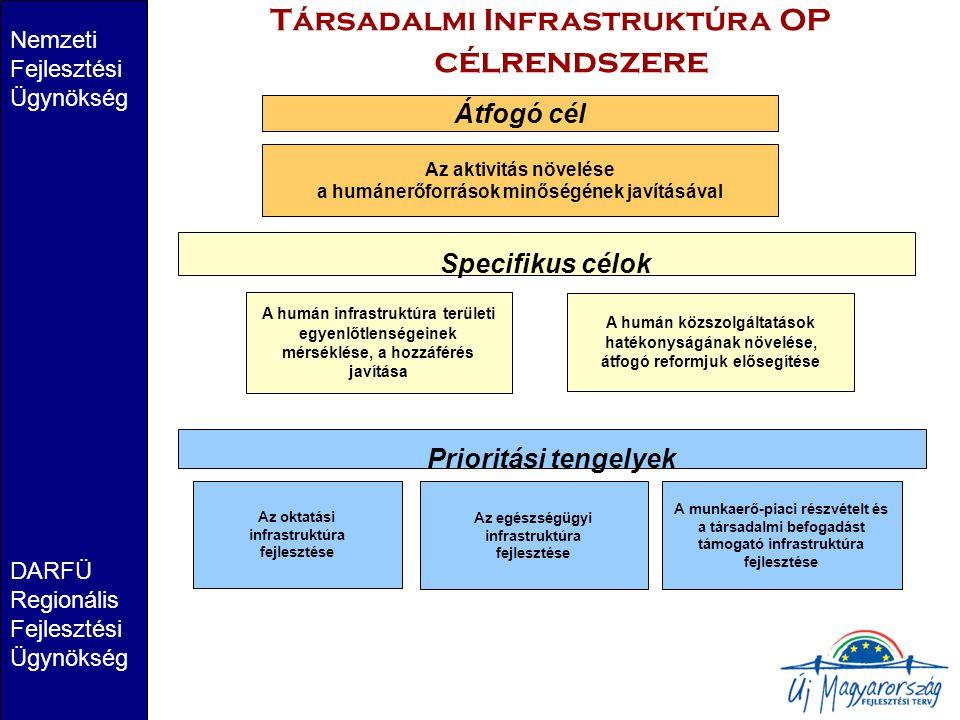 Társadalmi Infrastruktúra OP célrendszere