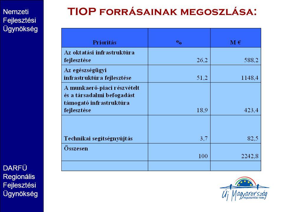 TIOP forrásainak megoszlása: