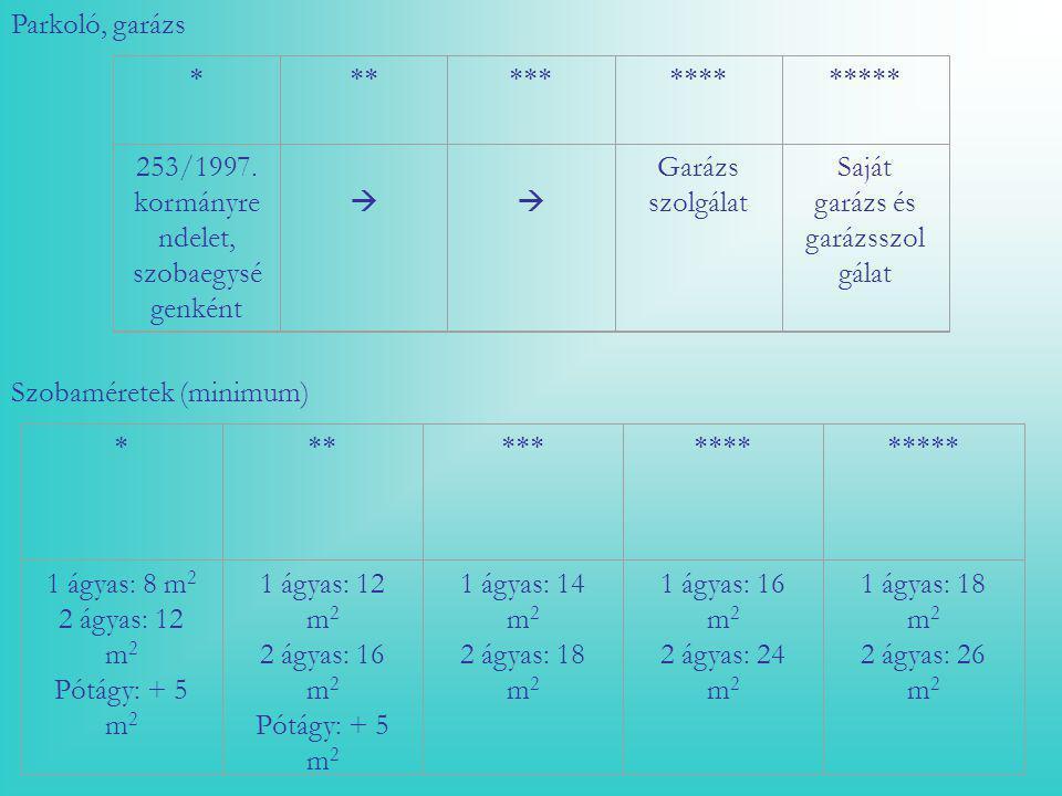 253/1997. kormányrendelet, szobaegységenként  Garázs szolgálat