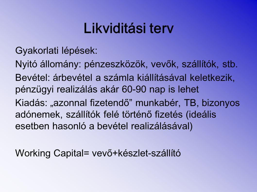 Likviditási terv Gyakorlati lépések: