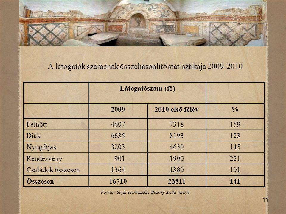 A látogatók számának összehasonlító statisztikája 2009-2010