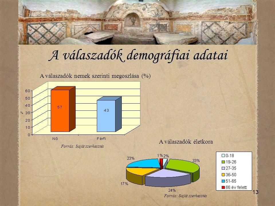 A válaszadók demográfiai adatai