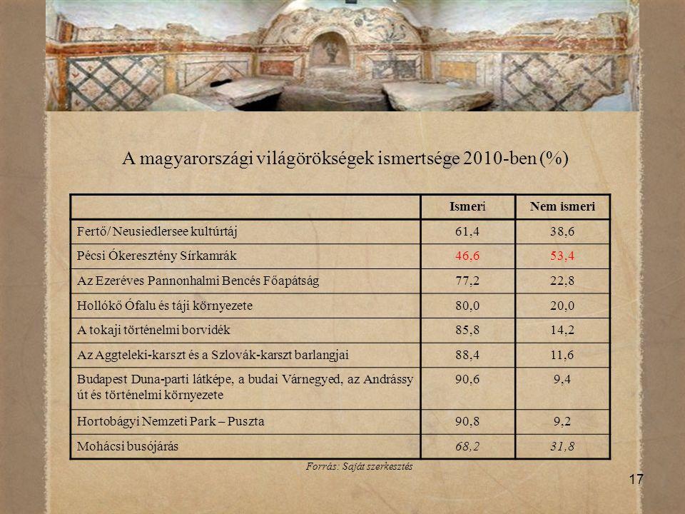 A magyarországi világörökségek ismertsége 2010-ben (%)