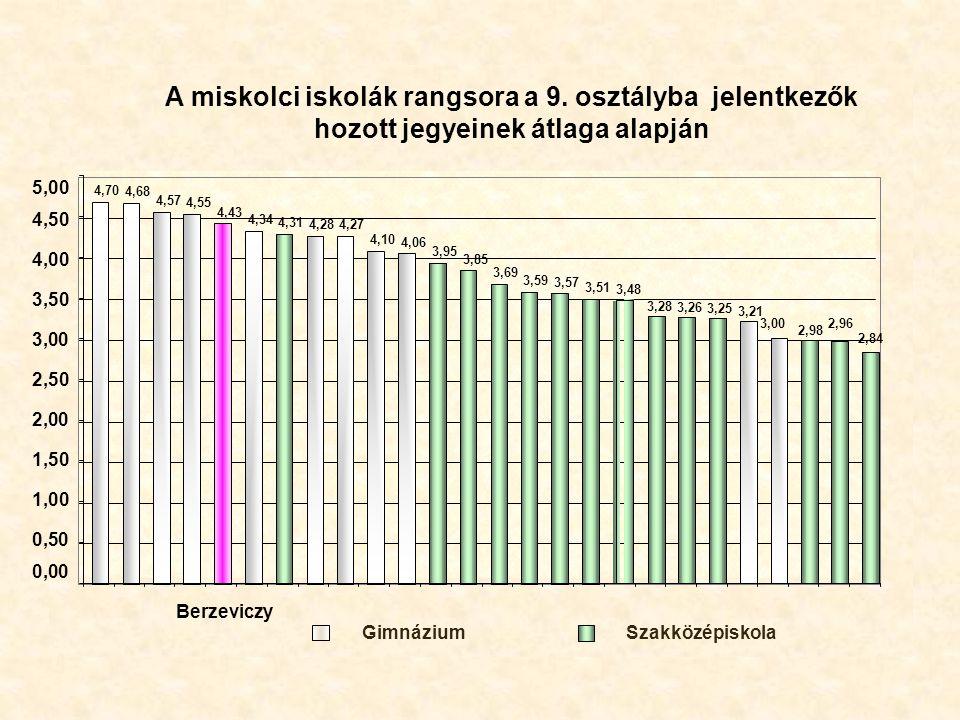 A miskolci iskolák rangsora a 9