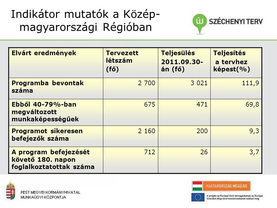 Indikátor mutatók a Közép-magyarországi Régióban