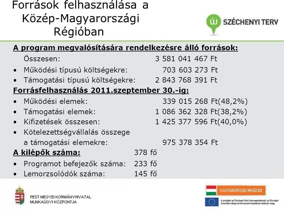 Források felhasználása a Közép-Magyarországi Régióban