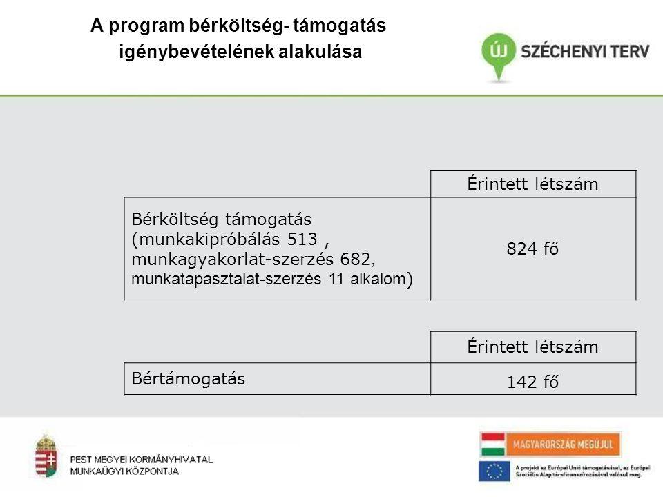 A program bérköltség- támogatás igénybevételének alakulása