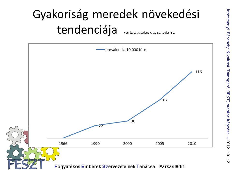 Gyakoriság meredek növekedési tendenciája Forrás: Láthatatlanok, 2011