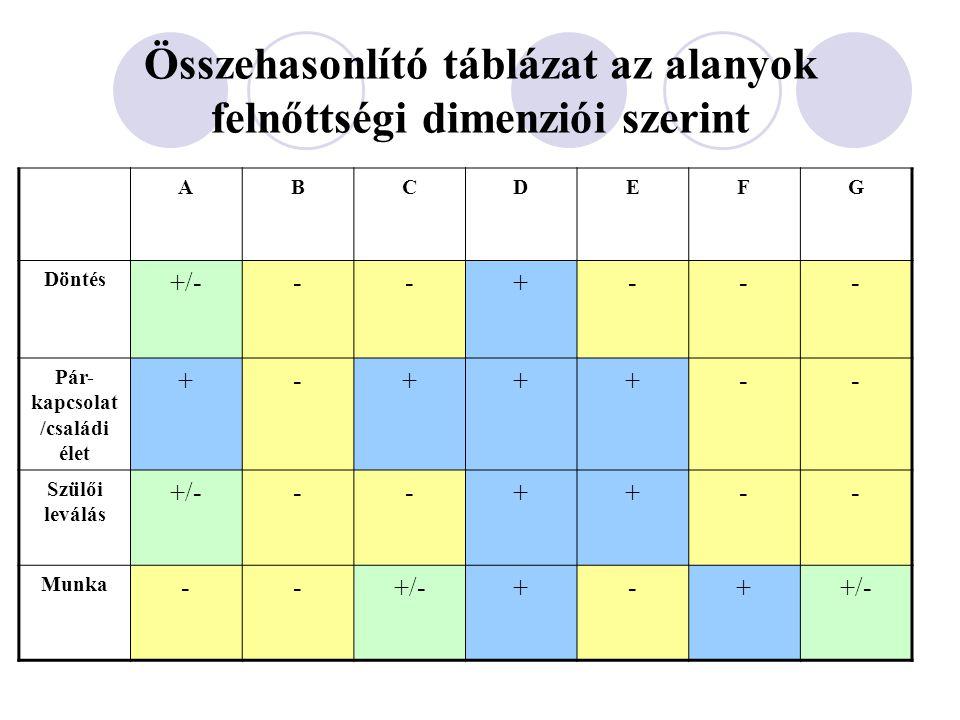Összehasonlító táblázat az alanyok felnőttségi dimenziói szerint