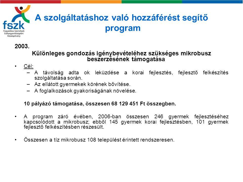 A szolgáltatáshoz való hozzáférést segítő program