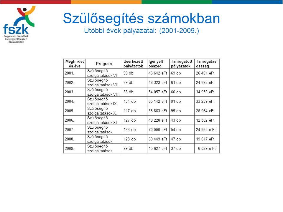Szülősegítés számokban Utóbbi évek pályázatai: (2001-2009.)