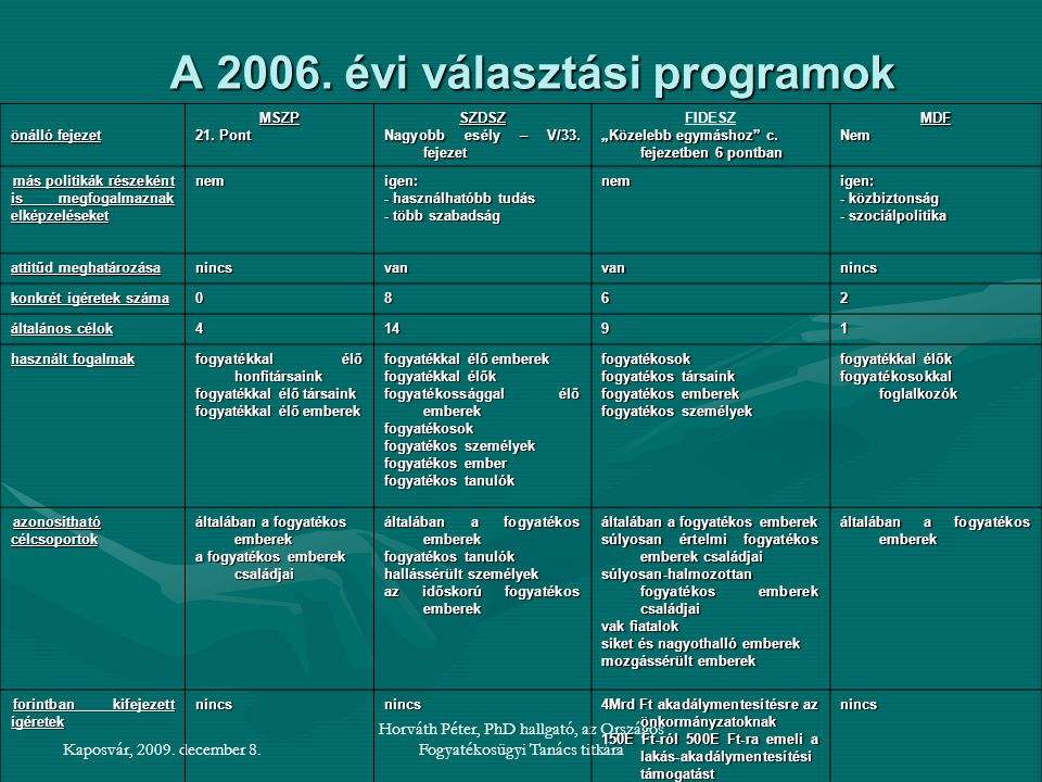A 2006. évi választási programok