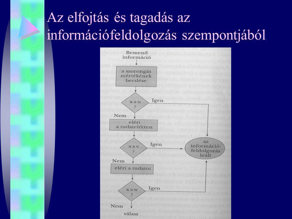 Az elfojtás és tagadás az információfeldolgozás szempontjából