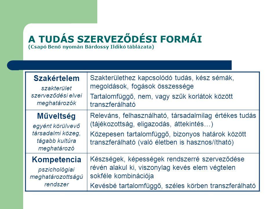 A TUDÁS SZERVEZŐDÉSI FORMÁI (Csapó Benő nyomán Bárdossy Ildikó táblázata)