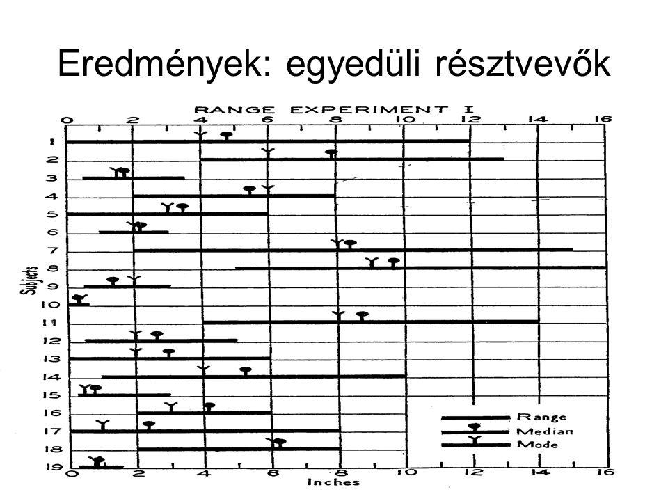 Eredmények: egyedüli résztvevők