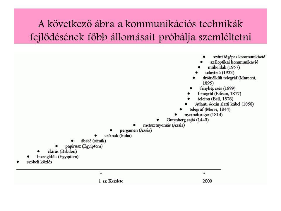 A következő ábra a kommunikációs technikák fejlődésének főbb állomásait próbálja szemléltetni