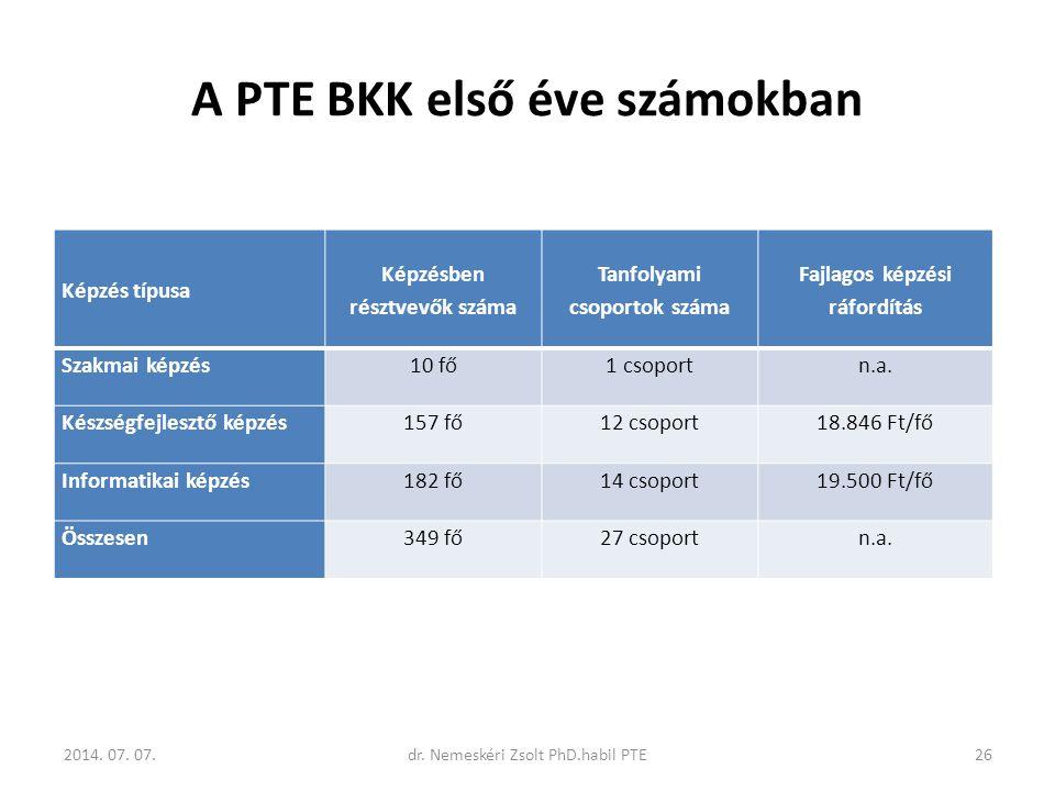 A PTE BKK első éve számokban