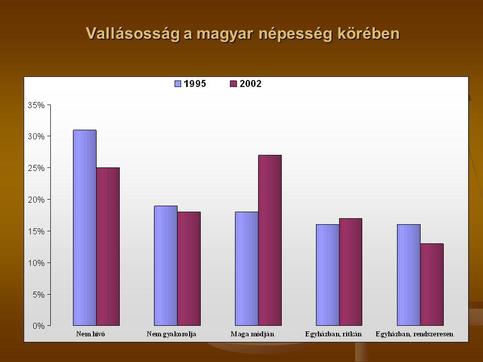 Vallásosság a magyar népesség körében