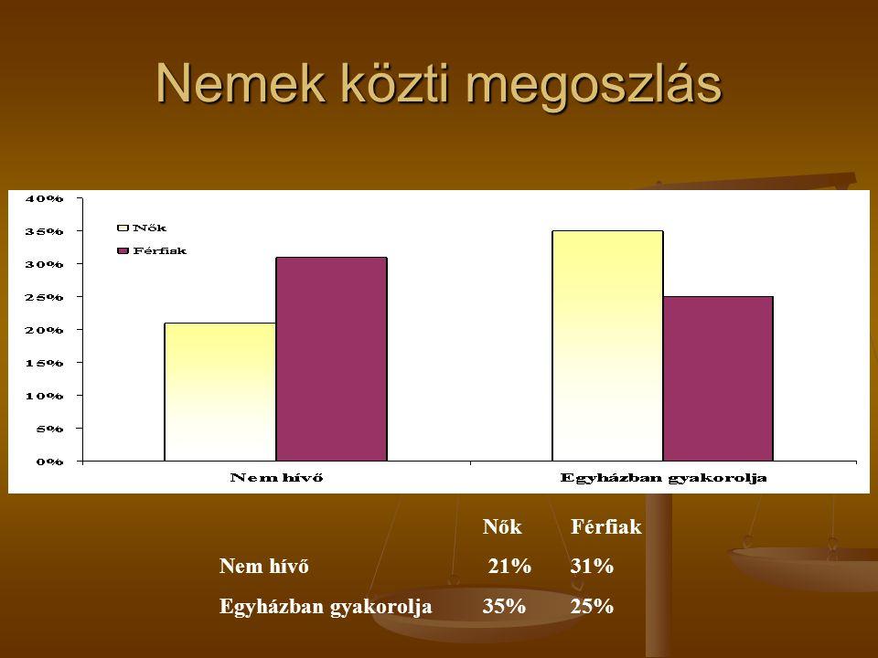 Nemek közti megoszlás Nők Férfiak Nem hívő 21% 31%