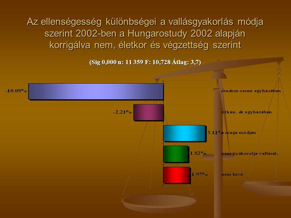 Az ellenségesség különbségei a vallásgyakorlás módja szerint 2002-ben a Hungarostudy 2002 alapján korrigálva nem, életkor és végzettség szerint (Sig 0,000 n: 11 359 F: 10,728 Átlag: 3,7)
