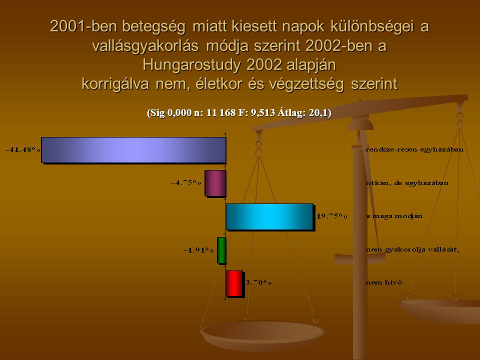2001-ben betegség miatt kiesett napok különbségei a vallásgyakorlás módja szerint 2002-ben a Hungarostudy 2002 alapján korrigálva nem, életkor és végzettség szerint (Sig 0,000 n: 11 168 F: 9,513 Átlag: 20,1)