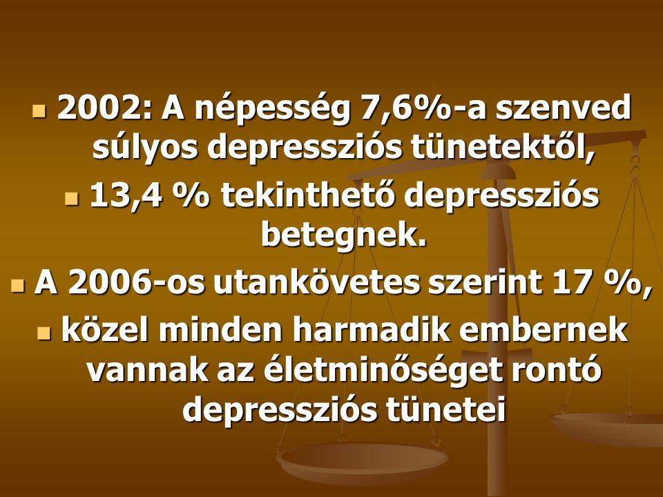 2002: A népesség 7,6%-a szenved súlyos depressziós tünetektől,