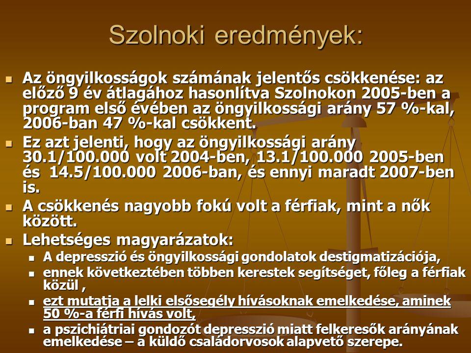 Szolnoki eredmények: