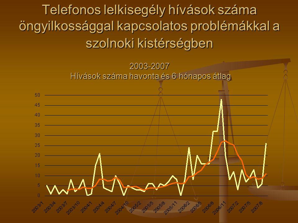 Telefonos lelkisegély hívások száma öngyilkossággal kapcsolatos problémákkal a szolnoki kistérségben 2003-2007 Hívások száma havonta és 6 hónapos átlag