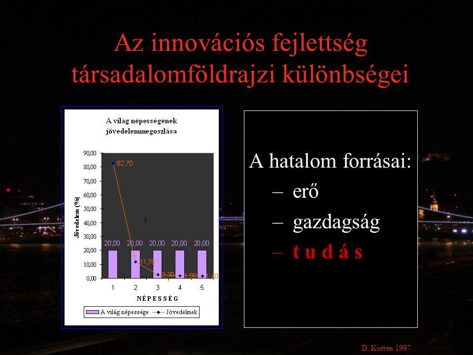 Az innovációs fejlettség társadalomföldrajzi különbségei