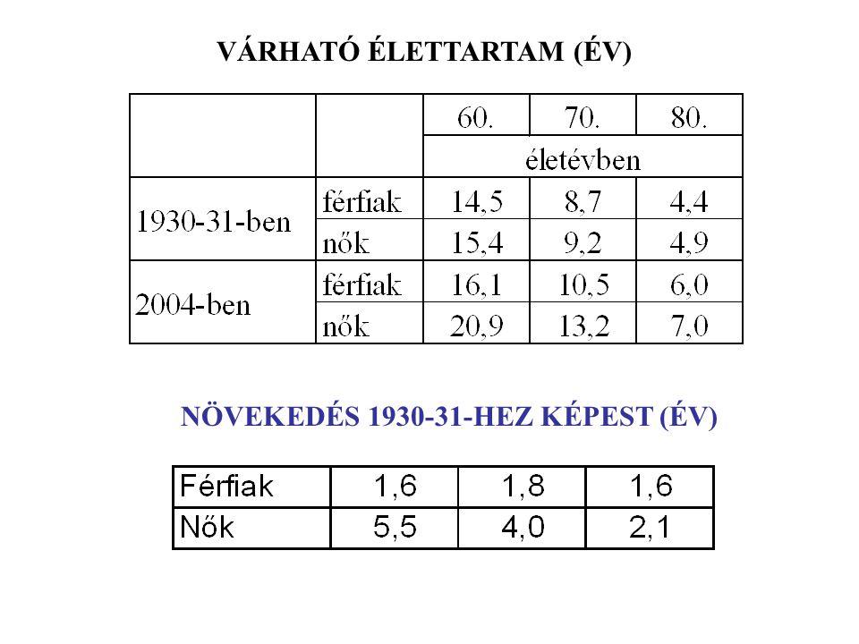 VÁRHATÓ ÉLETTARTAM (ÉV)