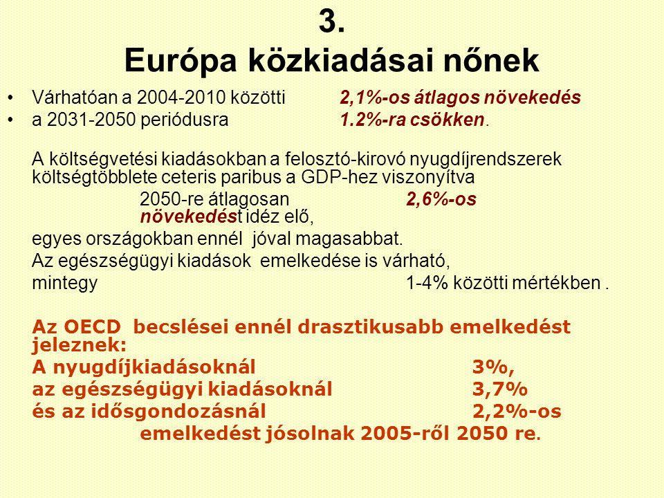 3. Európa közkiadásai nőnek