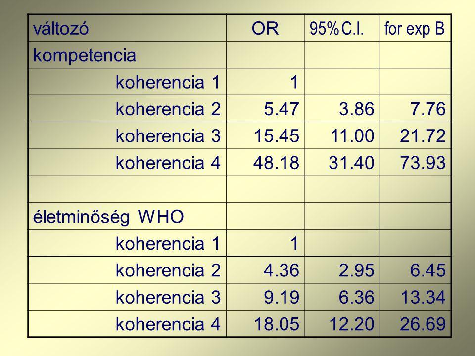 változó OR. 95%C.I. for exp B. kompetencia. koherencia 1. 1. koherencia 2. 5.47. 3.86. 7.76.