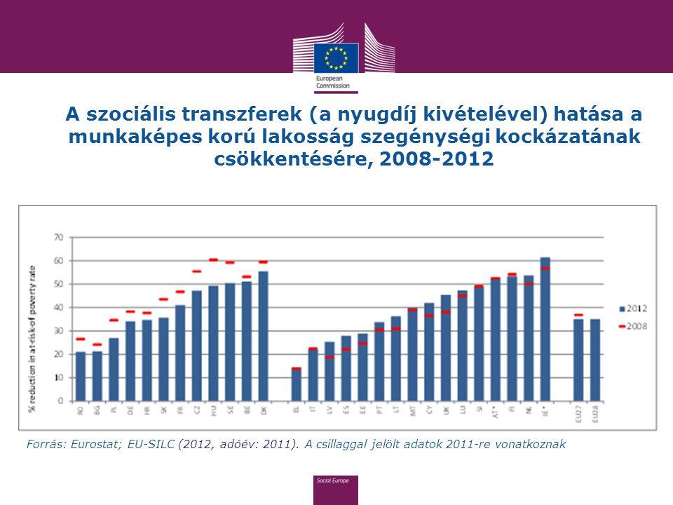 A szociális transzferek (a nyugdíj kivételével) hatása a munkaképes korú lakosság szegénységi kockázatának csökkentésére, 2008-2012