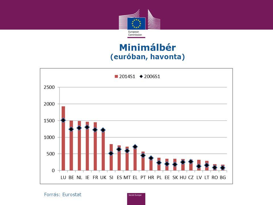 Minimálbér (euróban, havonta)
