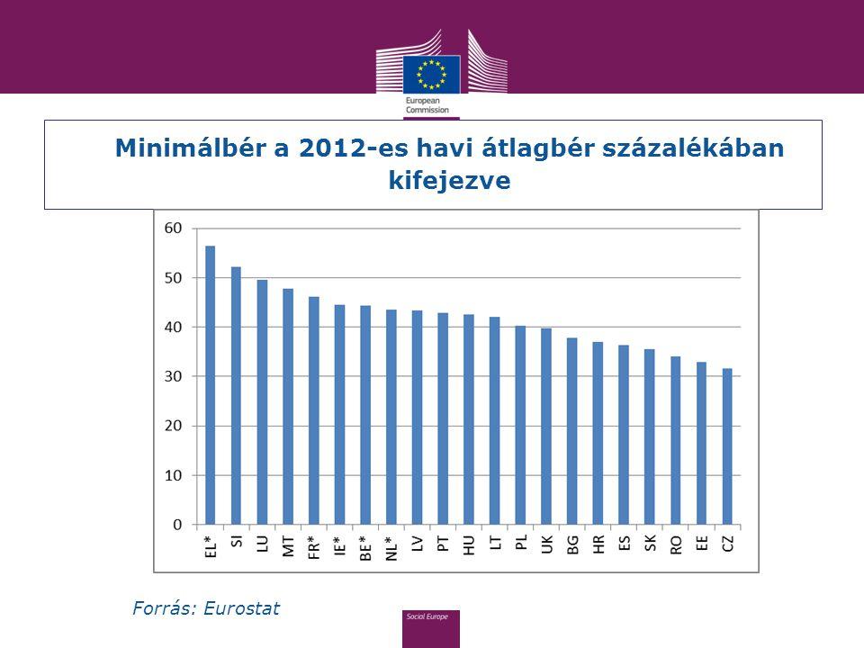 Minimálbér a 2012-es havi átlagbér százalékában kifejezve