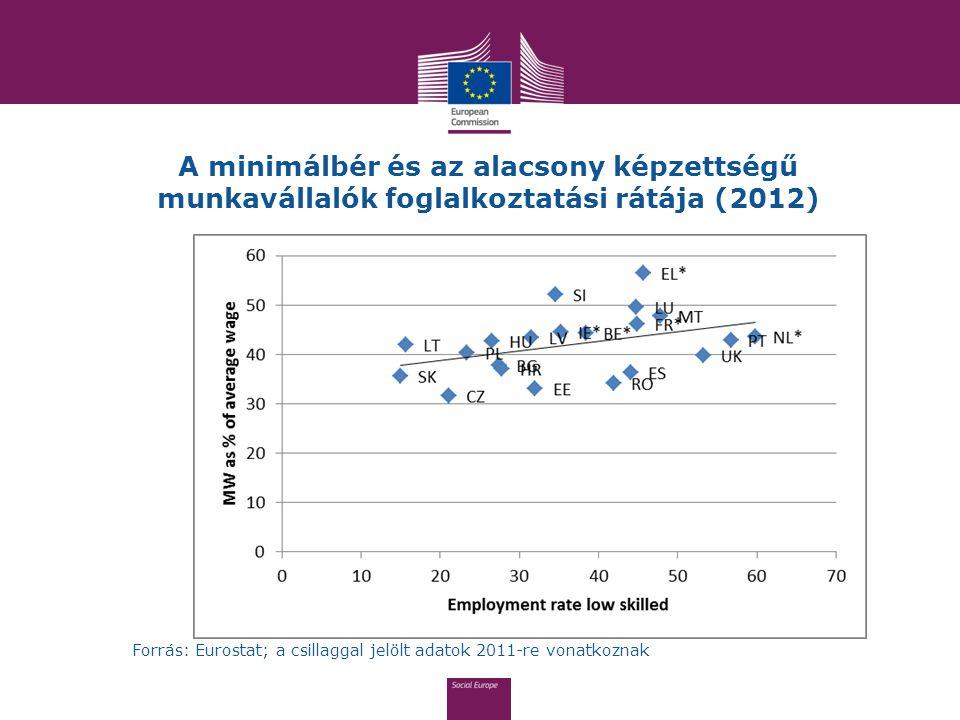 A minimálbér és az alacsony képzettségű munkavállalók foglalkoztatási rátája (2012)