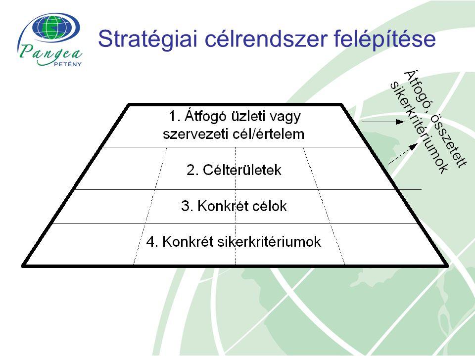 Stratégiai célrendszer felépítése