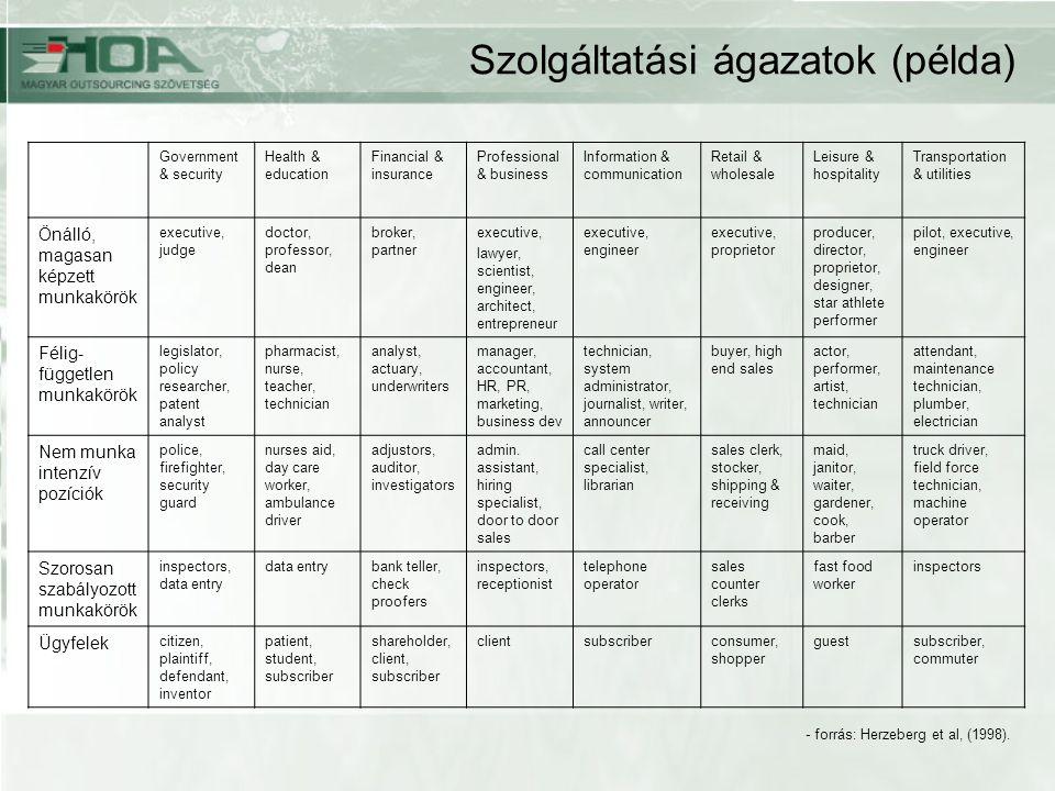 Szolgáltatási ágazatok (példa)
